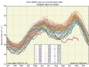 The figure on the right by meteorologist Eric Holthaus measures the global sea ice area, with this year's levels in stark contrast to the previous trends.