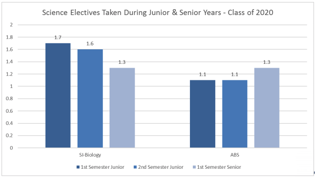 Bar graph of # of electives taken during junior and senior year
